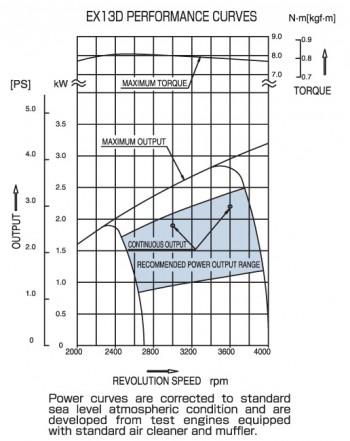 Subaru EX13 Overhead Cam Engine Power Curve