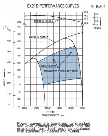 subaru-ex21-power-curves