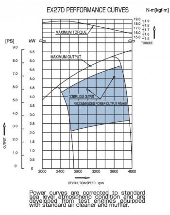 subaru-ex27-power-curves