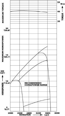 subaru-eh65-v-twin engine-power-curve
