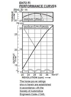 subaru-eh72-fi V-Twin Enigne Power Curve