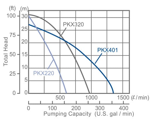 subaru-pumps-pump-preformance-centrifugal