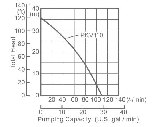 subaru-pumps-pump-preformance-centrifugal-pkv101